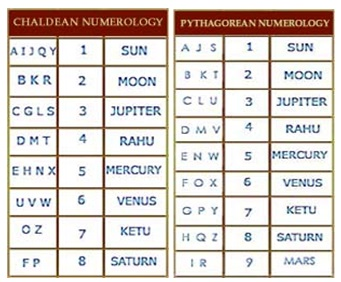 date of birth numerology